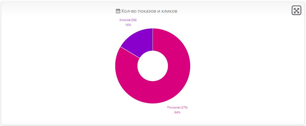 DKA Вебмастер.Яндекс для OpenCart и ocStore изображение №4